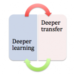An image that shows the reciprocal relationship between deeper learning and deeper transfer.