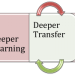 graphic that displays the interrelationship of the terms deeper learning and deeper transfer
